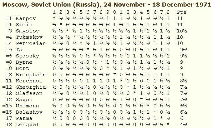 Memorial Alekhine 1971
