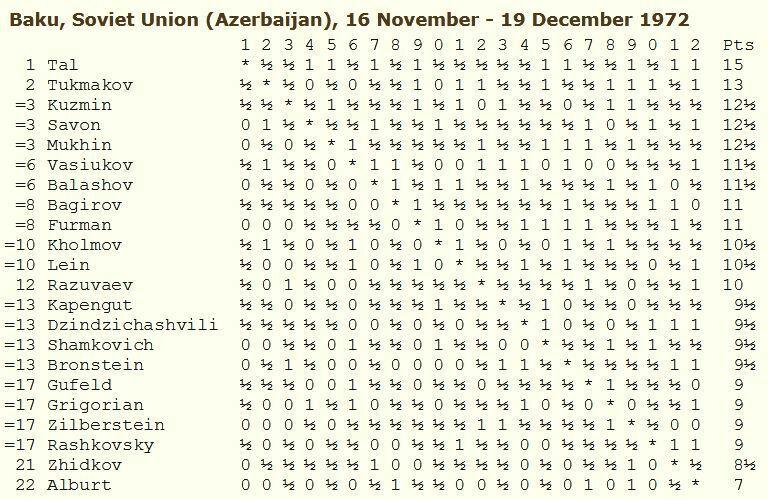 URSS 1972