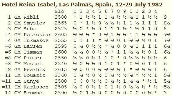Las Palmas 1982