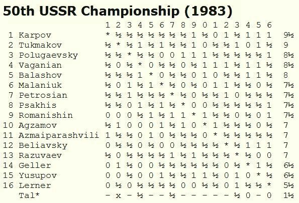 URSS 1983