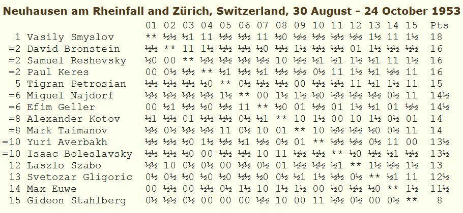Zúrich 1953, clasificación