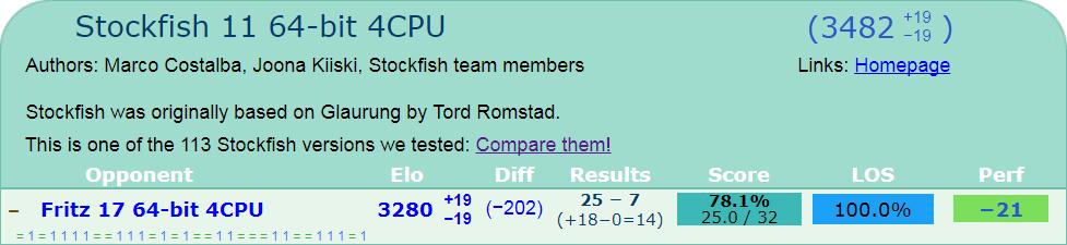 Resultado Stockfish-Fritz