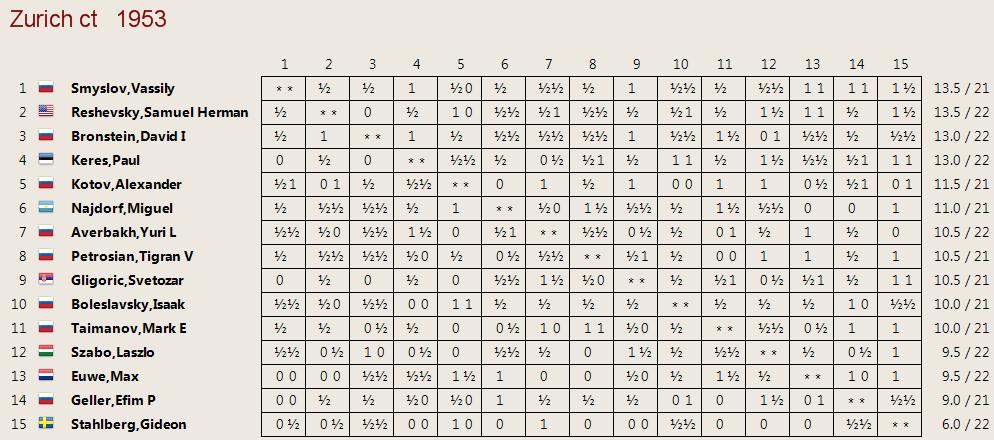 Cuadro clasificación tras la ronda 23, Zúrich 1953