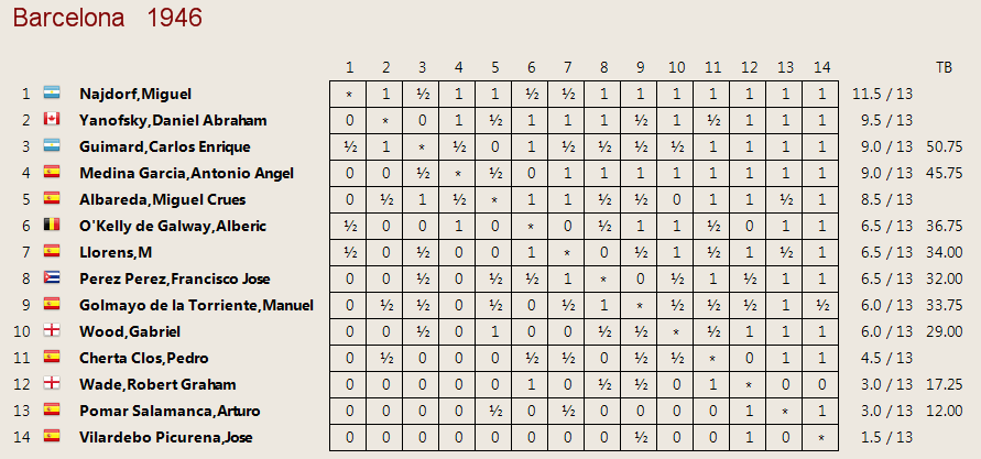 Barcelona 1946: Cuadro clasificación