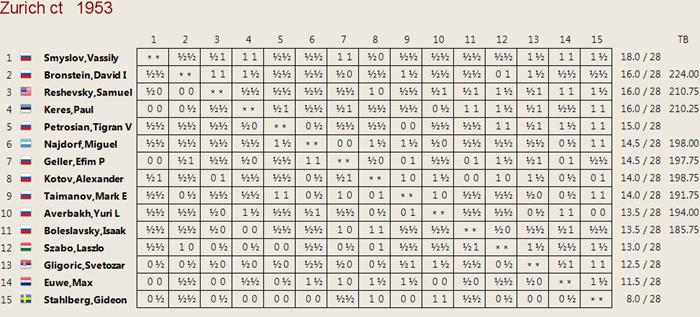 Cuadro clasificación Zúrich 1953