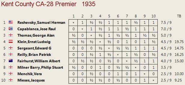 Cuadro clasificación Margate 1935