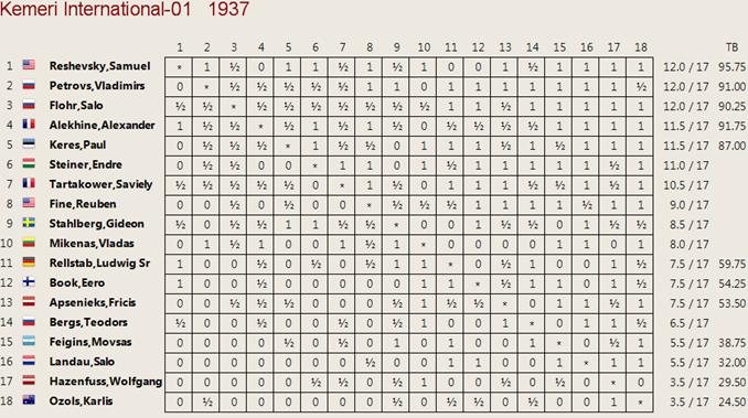 Cuadro clasificación Kemeri 1937