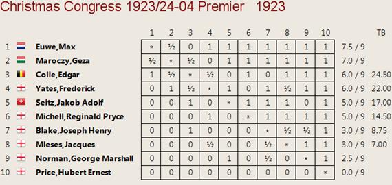 Cuadro clasificación Hastings, 1923/24