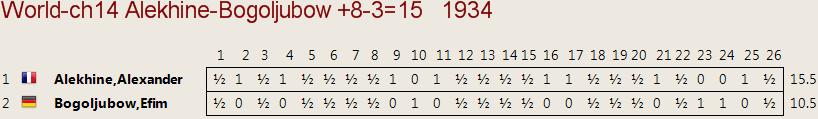 Cuadro del match 1934